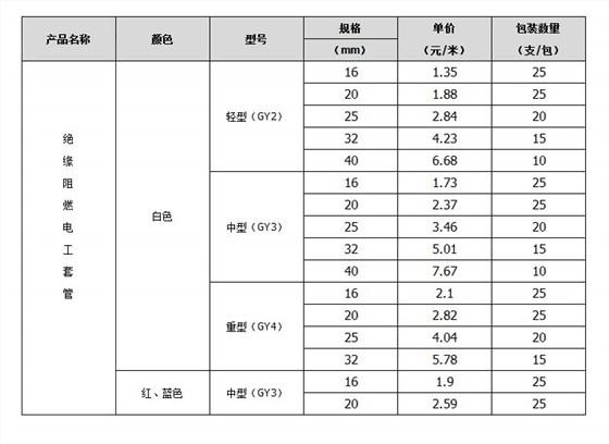 线管规格参数表