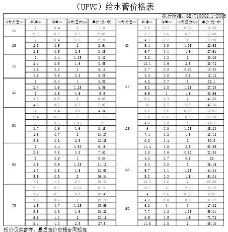 pvc给水管价格表